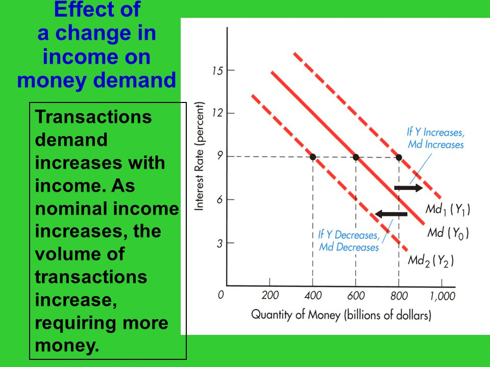 Effect of a change in income on money demand Transactions demand increases with income.