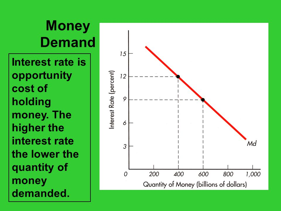 Money Demand Interest rate is opportunity cost of holding money.