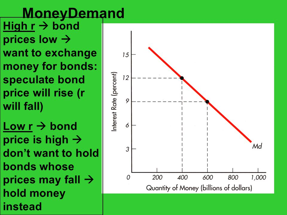 MoneyDemand High r  bond prices low  want to exchange money for bonds: speculate bond price will rise (r will fall) Low r  bond price is high  don't want to hold bonds whose prices may fall  hold money instead