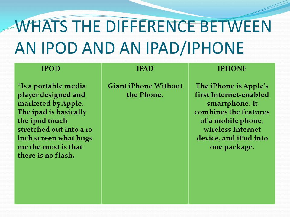 WHATS THE DIFFERENCE BETWEEN AN IPOD AND AN IPAD/IPHONE IPOD *Is a portable media player designed and marketed by Apple.