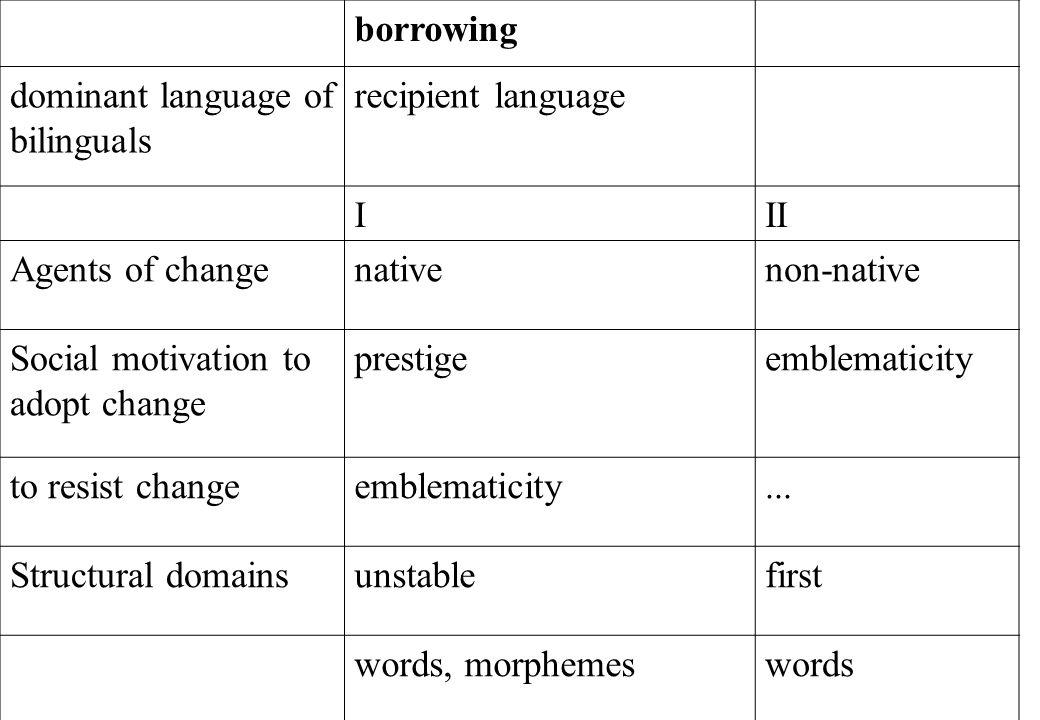 borrowing dominant language of bilinguals recipient language III Agents of changenativenon-native Social motivation to adopt change prestigeemblematicity to resist changeemblematicity...