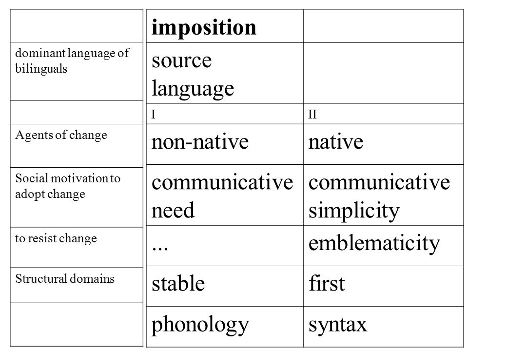 imposition source language III non-nativenative communicative need communicative simplicity...emblematicity stablefirst phonologysyntax dominant language of bilinguals Agents of change Social motivation to adopt change to resist change Structural domains