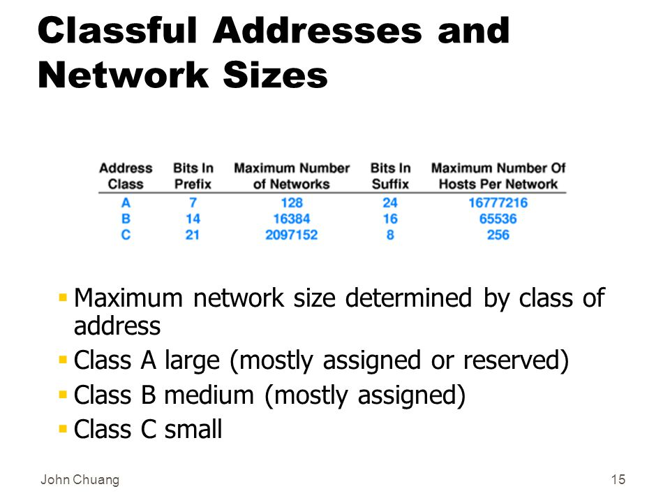 John Chuang15 Classful Addresses and Network Sizes  Maximum network size determined by class of address  Class A large (mostly assigned or reserved)  Class B medium (mostly assigned)  Class C small