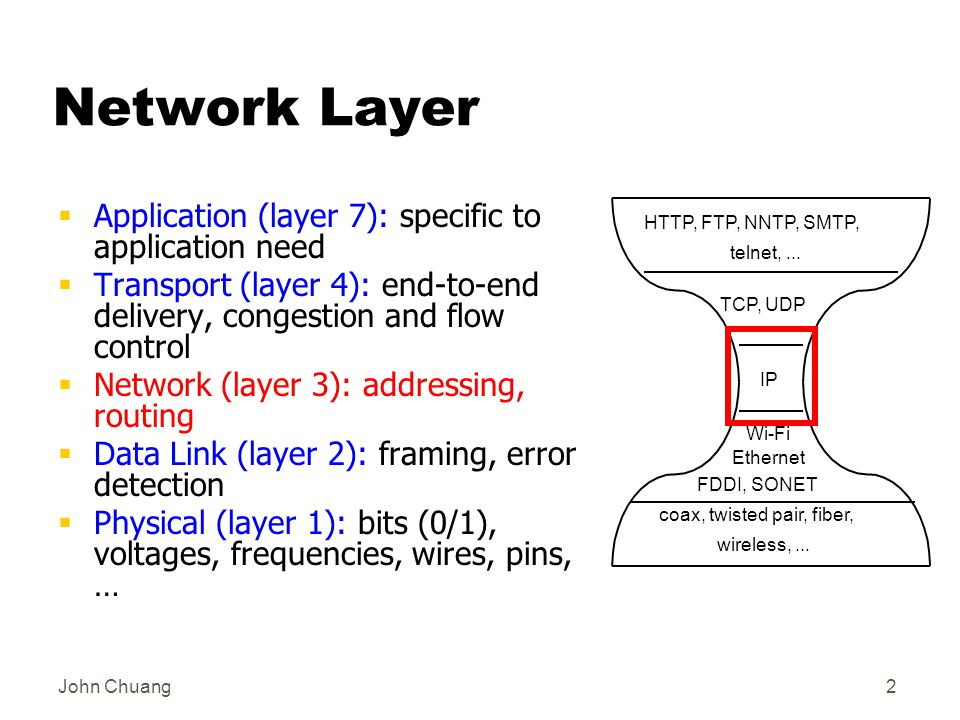 John Chuang2 Network Layer  Application (layer 7): specific to application need  Transport (layer 4): end-to-end delivery, congestion and flow control  Network (layer 3): addressing, routing  Data Link (layer 2): framing, error detection  Physical (layer 1): bits (0/1), voltages, frequencies, wires, pins, … IP TCP, UDP HTTP, FTP, NNTP, SMTP, telnet,...