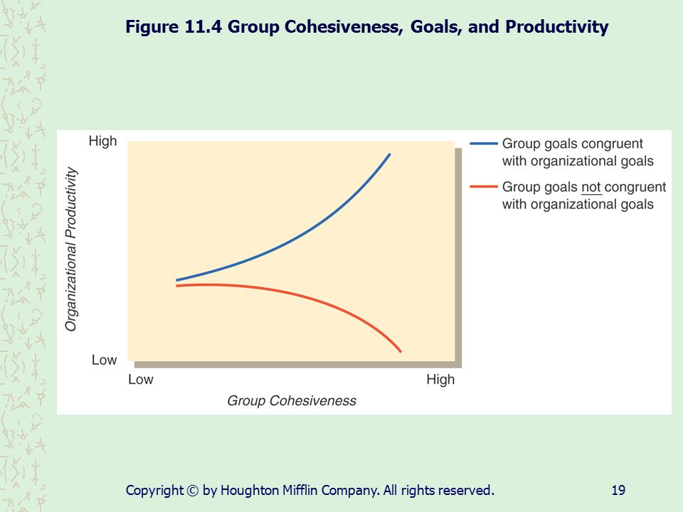 Copyright © by Houghton Mifflin Company. All rights reserved.19 Figure 11.4 Group Cohesiveness, Goals, and Productivity