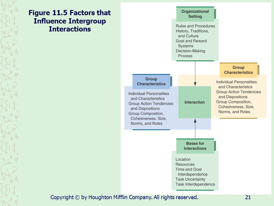 Copyright © by Houghton Mifflin Company. All rights reserved.21 Figure 11.5 Factors that Influence Intergroup Interactions