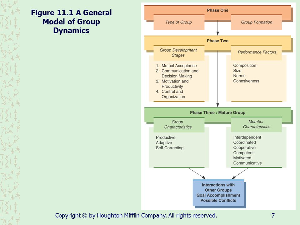 Copyright © by Houghton Mifflin Company. All rights reserved.7 Figure 11.1 A General Model of Group Dynamics