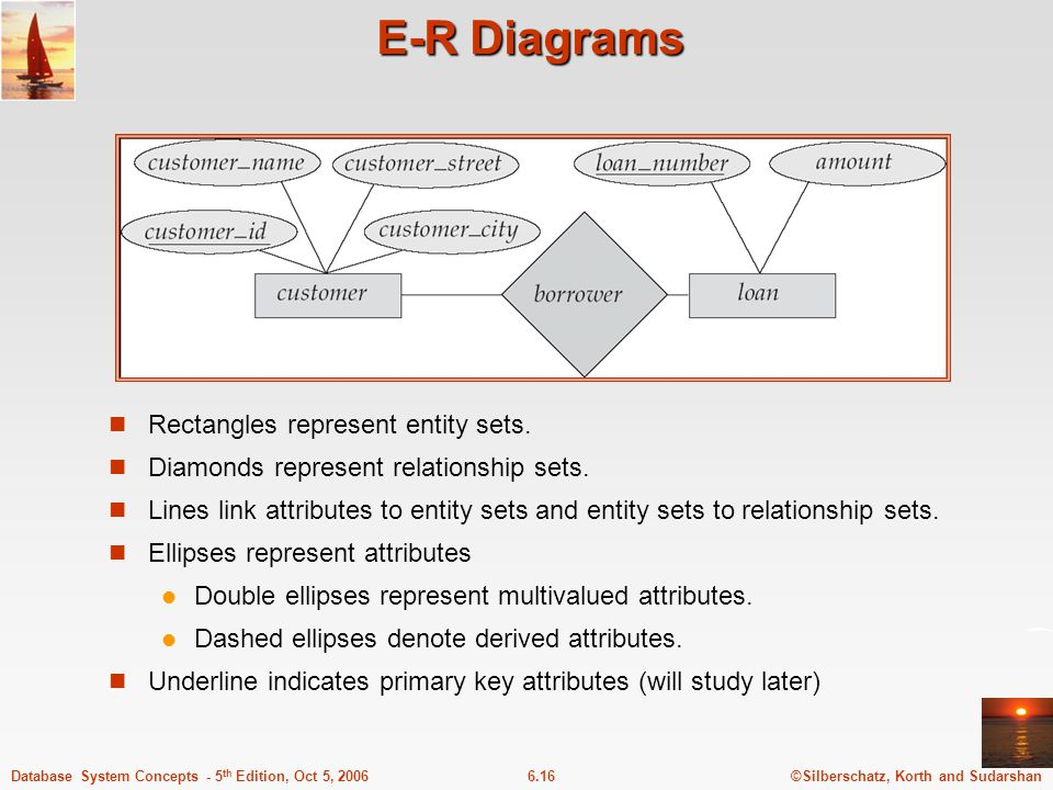 ©Silberschatz, Korth and Sudarshan6.16Database System Concepts - 5 th Edition, Oct 5, 2006 E-R Diagrams Rectangles represent entity sets.