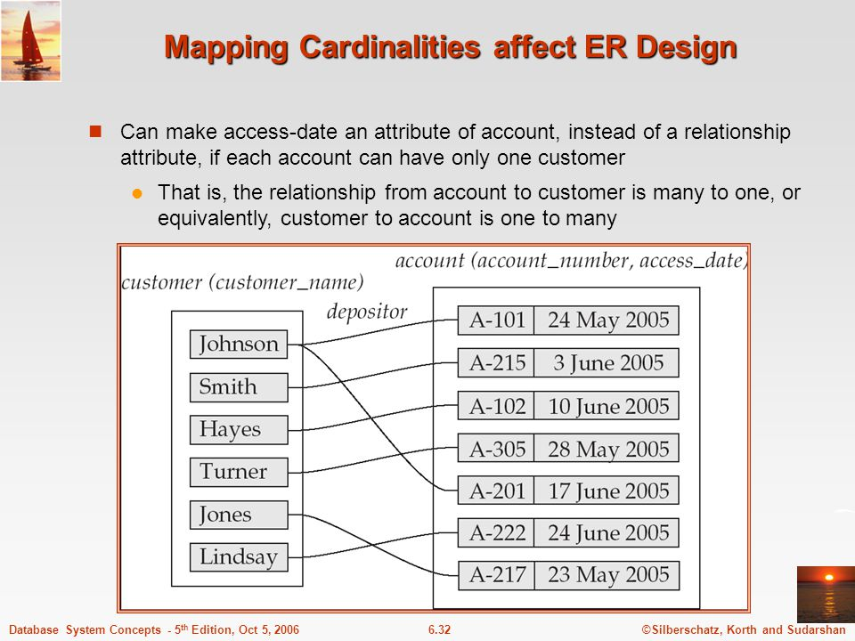 ©Silberschatz, Korth and Sudarshan6.32Database System Concepts - 5 th Edition, Oct 5, 2006 Mapping Cardinalities affect ER Design Can make access-date an attribute of account, instead of a relationship attribute, if each account can have only one customer That is, the relationship from account to customer is many to one, or equivalently, customer to account is one to many