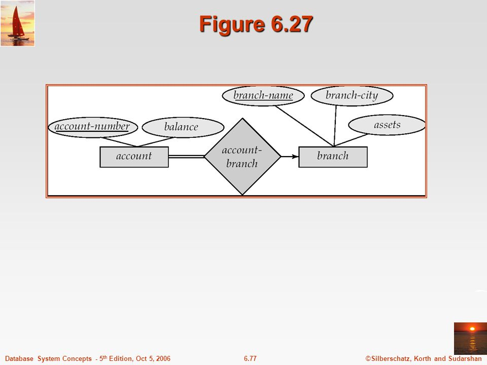 ©Silberschatz, Korth and Sudarshan6.77Database System Concepts - 5 th Edition, Oct 5, 2006 Figure 6.27