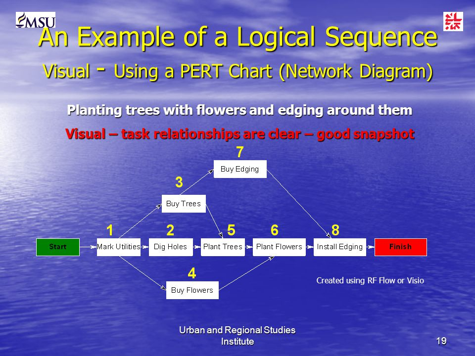Urban and Regional Studies Institute19 An Example of a Logical Sequence Visual - Using a PERT Chart (Network Diagram) Planting trees with flowers and edging around them Visual – task relationships are clear – good snapshot Created using RF Flow or Visio