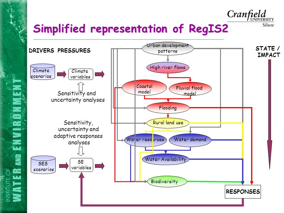 Simplified representation of RegIS2 Biodiversity Rural land use Water resources Urban development patterns Flooding Coastal model Fluvial flood model High river flows Water demand Water Availability STATE / IMPACT SES scenarios Climate variables SE variables Climate scenarios DRIVERSPRESSURES RESPONSES Sensitivity and uncertainty analyses Sensitivity, uncertainty and adaptive responses analyses
