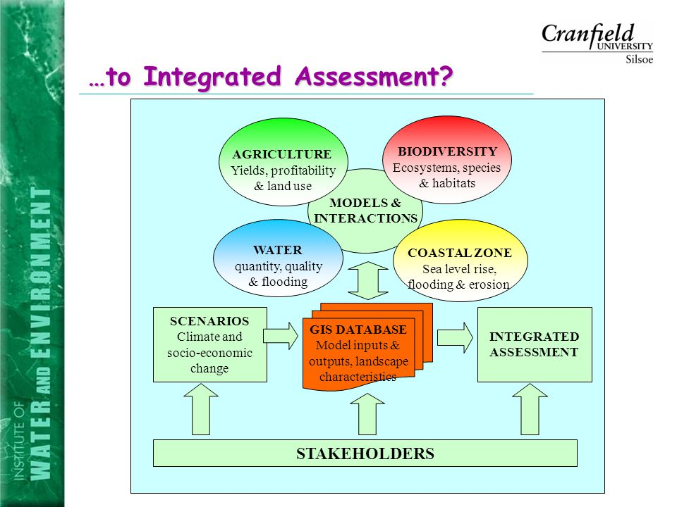 …to Integrated Assessment.