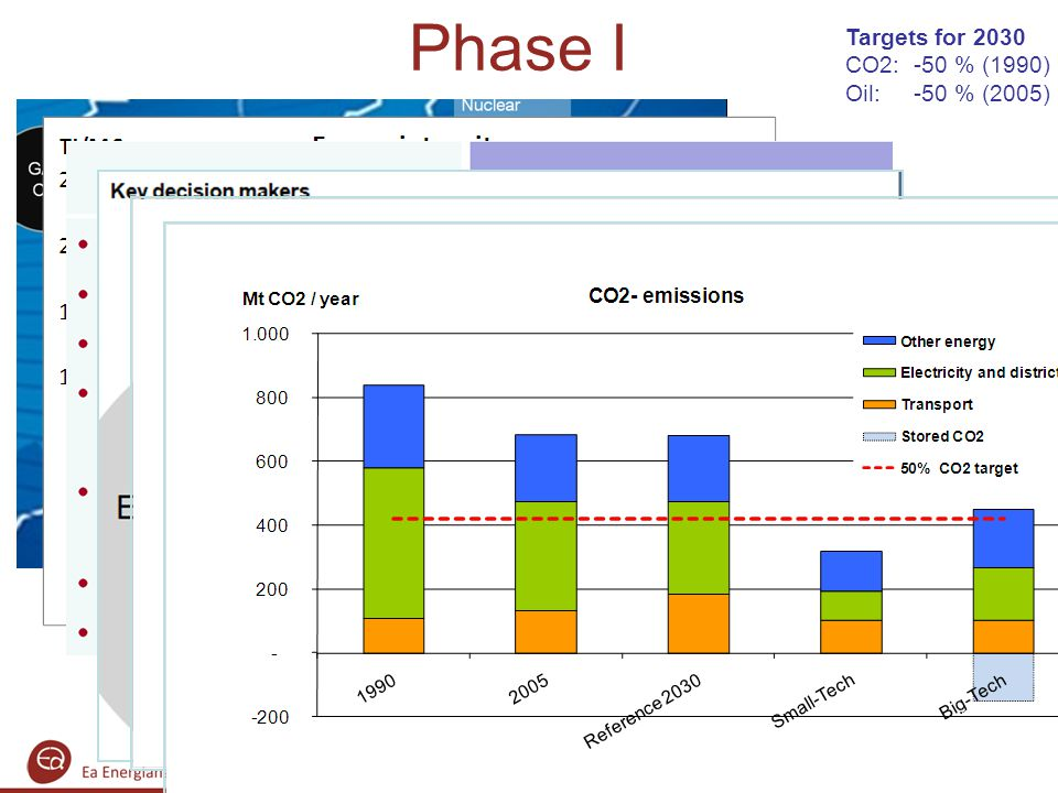 Phase I Targets for 2030 CO2: -50 % (1990) Oil: -50 % (2005)