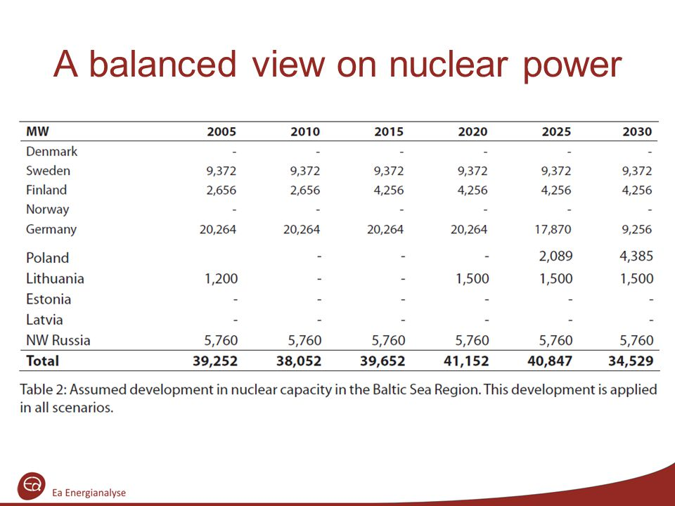 A balanced view on nuclear power