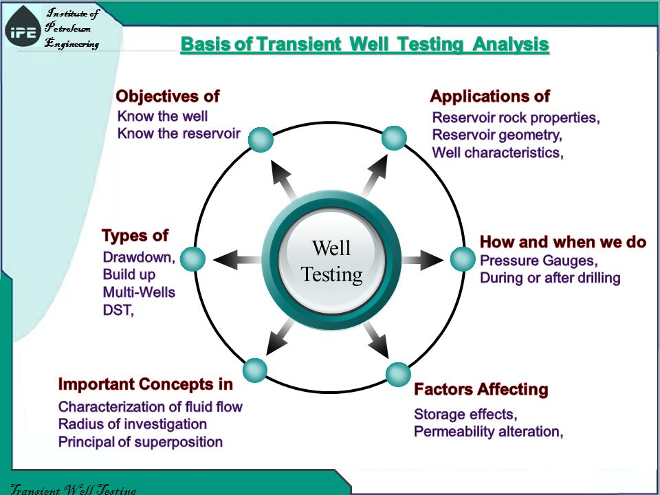 Institute of Petroleum Engineering Transient Well Testing Well Testing