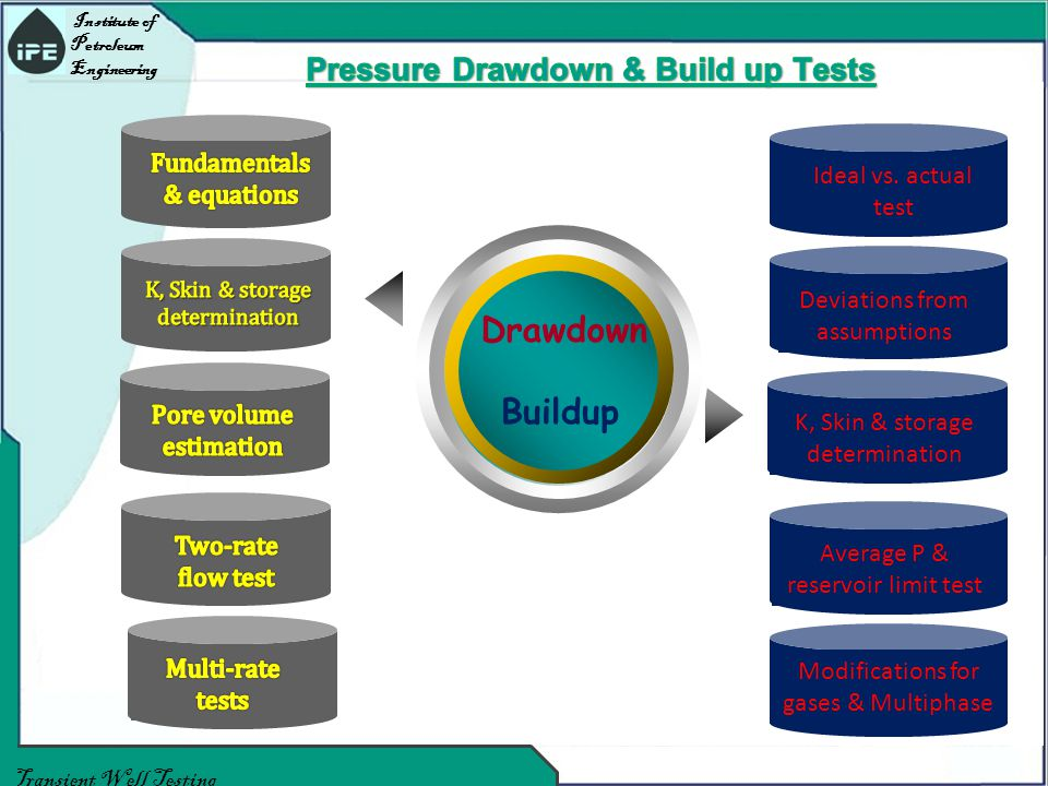 Institute of Petroleum Engineering Transient Well Testing Drawdown Buildup K, Skin & storage determination Deviations from assumptions Ideal vs.