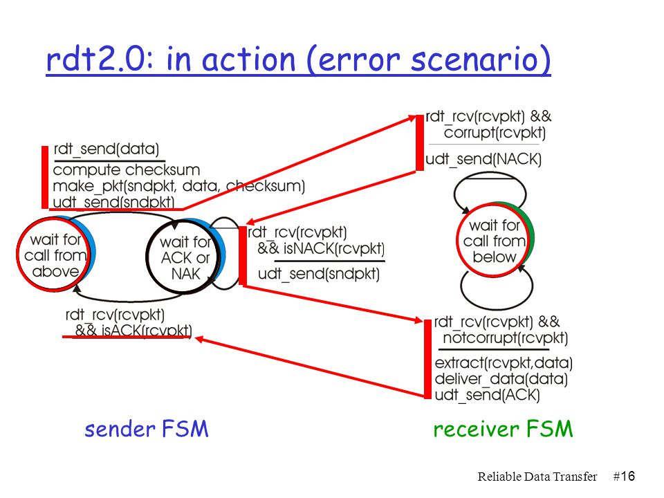 Reliable Data Transfer#15 rdt2.0: in action (no errors) sender FSMreceiver FSM