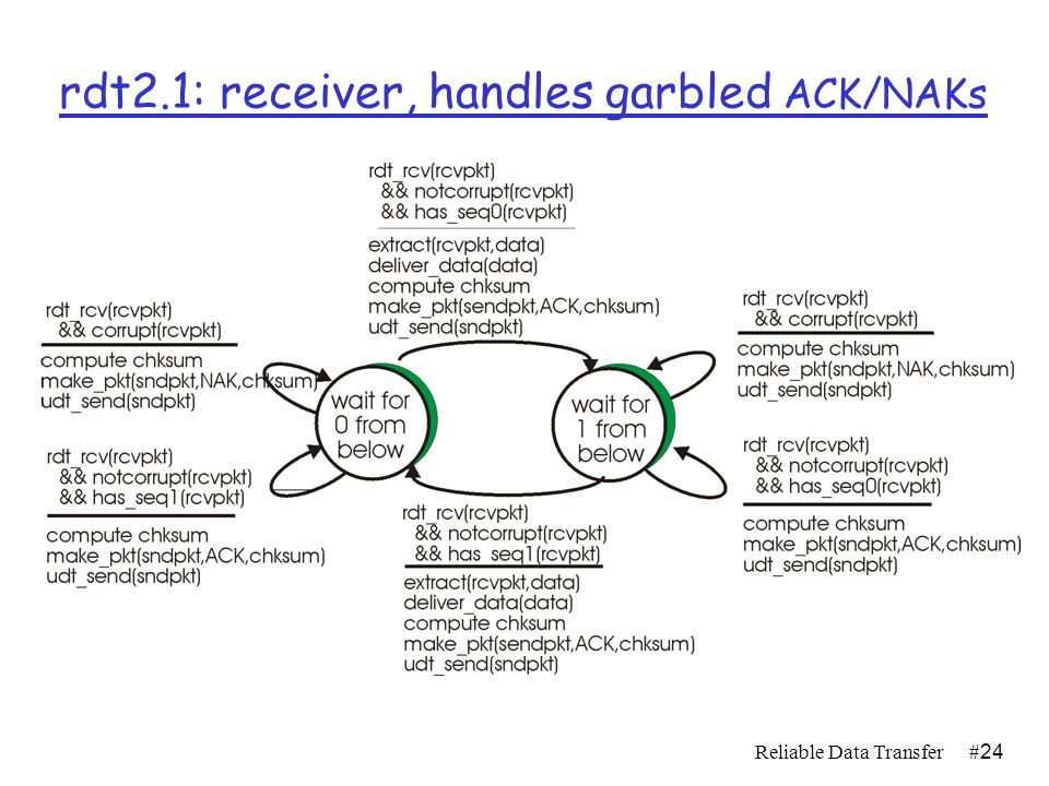 Reliable Data Transfer#23 rdt2.1: sender, handles garbled ACK/NAKs