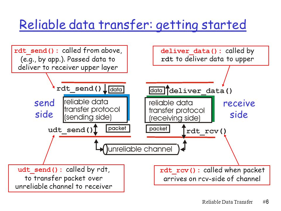 Reliable Data Transfer#5#5 Principles of Reliable data transfer r important in app., transport, link layers r Highly important networking topic.