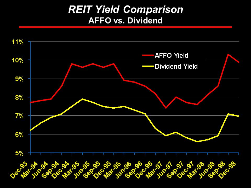 Rosen Consulting Group REIT Yield Comparison AFFO vs. Dividend