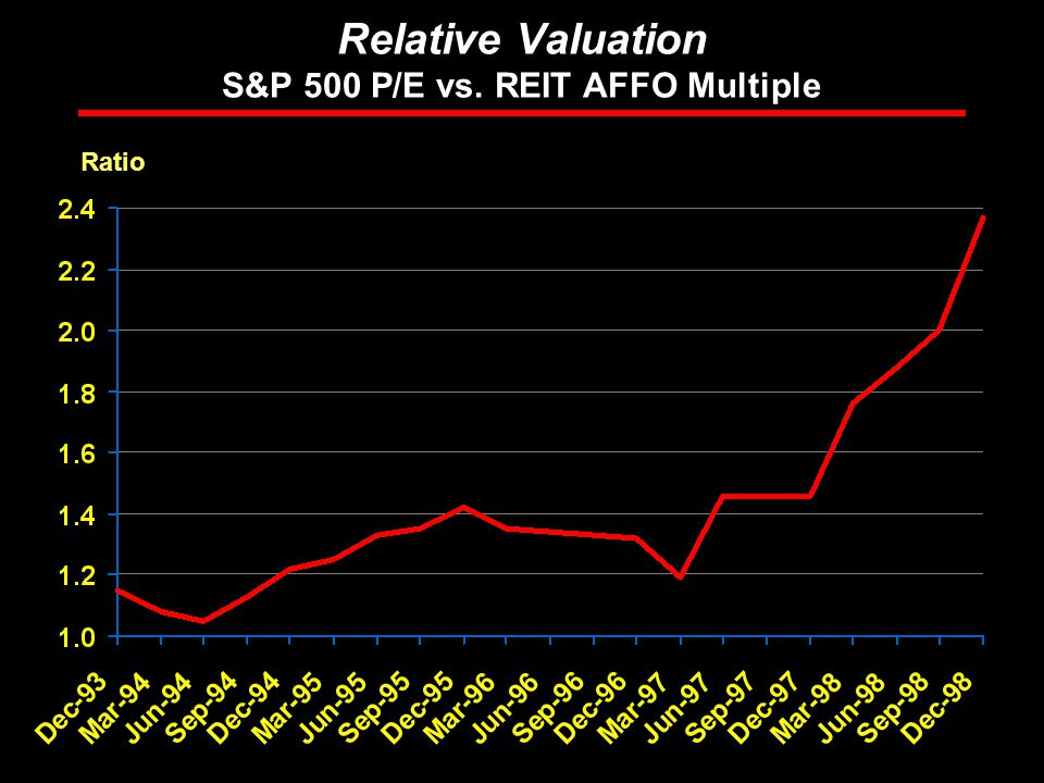 Rosen Consulting Group Relative Valuation S&P 500 P/E vs. REIT AFFO Multiple Ratio