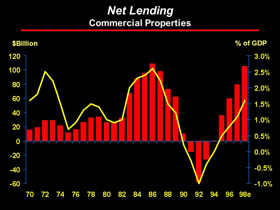 Rosen Consulting Group Net Lending Commercial Properties $Billion % of GDP