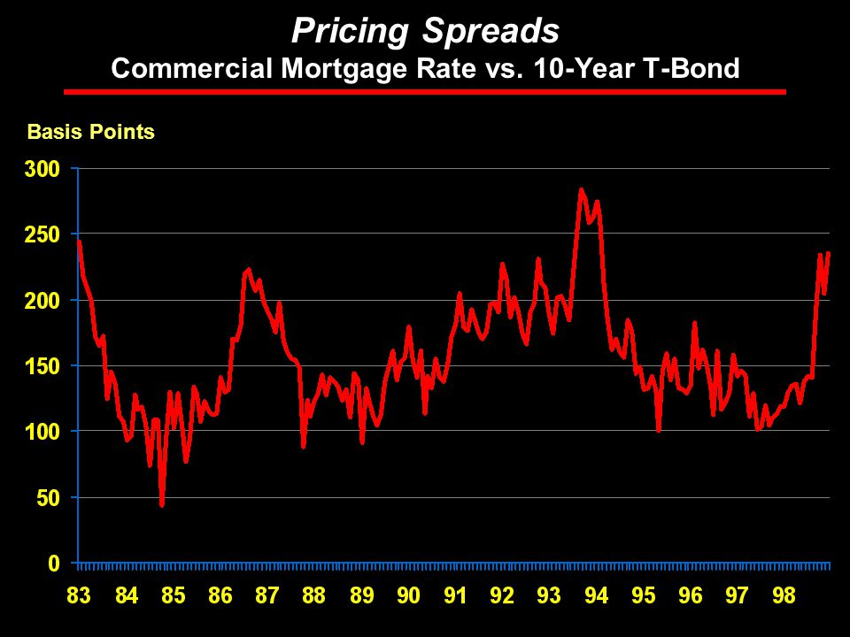 Rosen Consulting Group Pricing Spreads Commercial Mortgage Rate vs. 10-Year T-Bond Basis Points