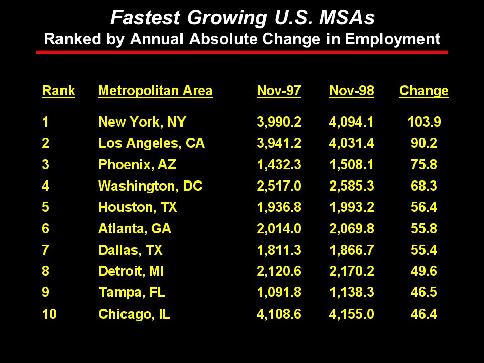 Rosen Consulting Group Fastest Growing U.S. MSAs Ranked by Annual Absolute Change in Employment