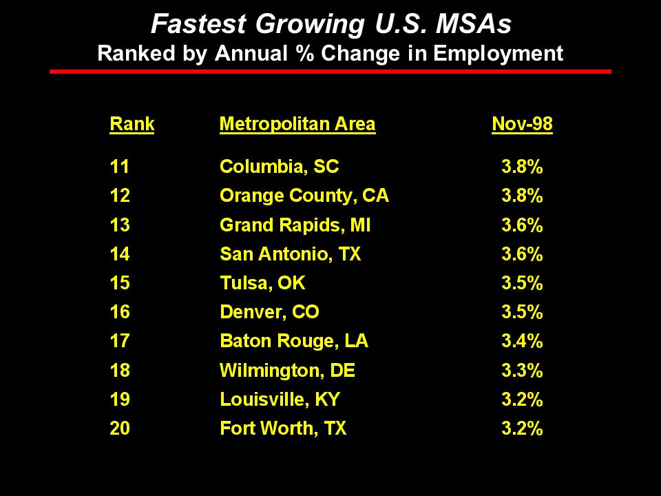 Rosen Consulting Group Fastest Growing U.S. MSAs Ranked by Annual % Change in Employment