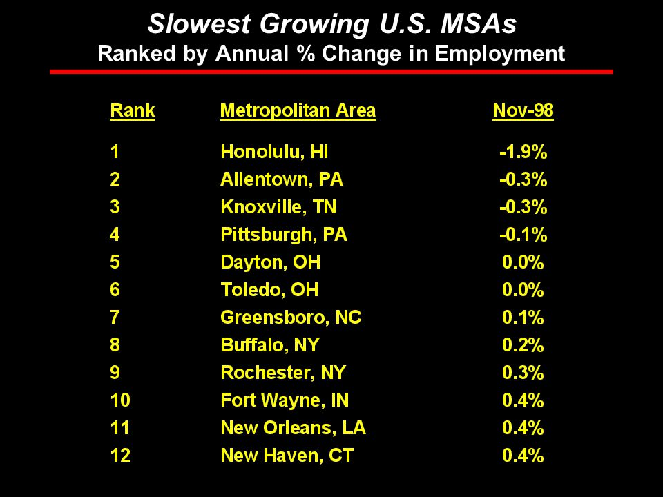 Rosen Consulting Group Slowest Growing U.S. MSAs Ranked by Annual % Change in Employment