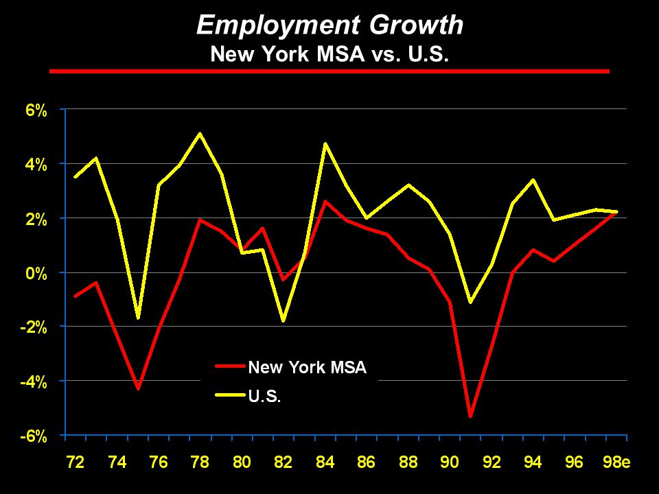 Rosen Consulting Group Employment Growth New York MSA vs. U.S.