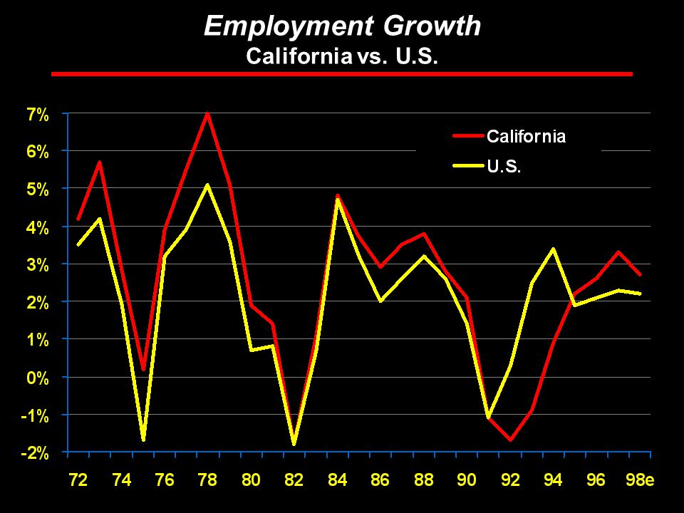 Rosen Consulting Group Employment Growth California vs. U.S.