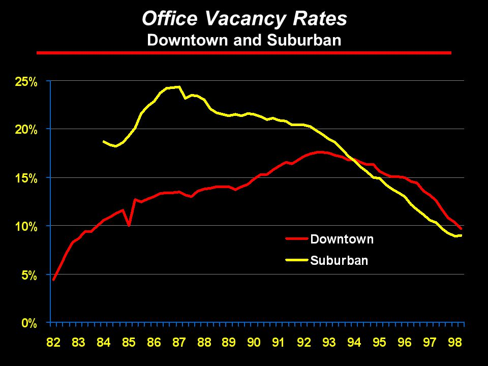 Rosen Consulting Group Office Vacancy Rates Downtown and Suburban