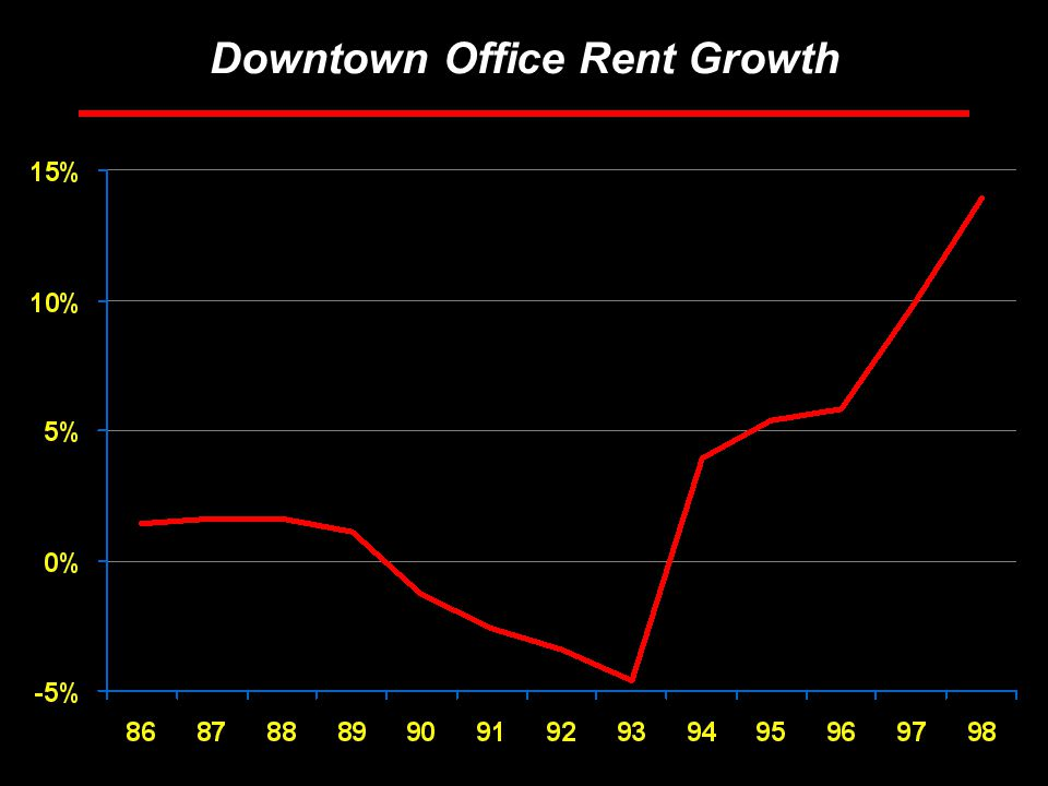 Rosen Consulting Group Downtown Office Rent Growth