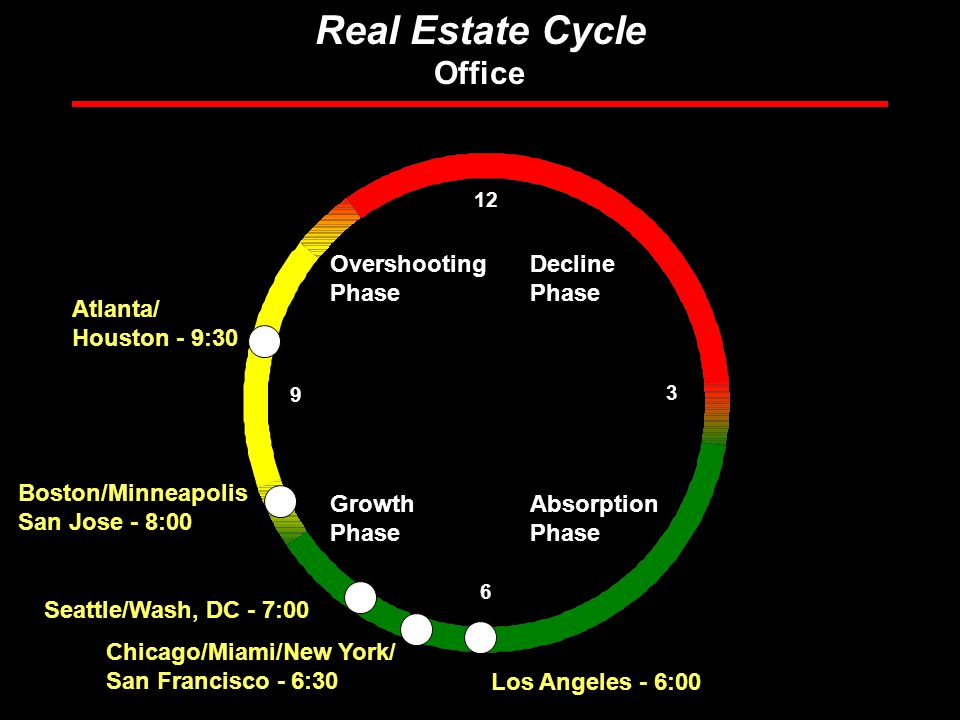 Rosen Consulting Group Real Estate Cycle Office Overshooting Phase Absorption Phase Decline Phase Growth Phase Chicago/Miami/New York/ San Francisco - 6:30 Boston/Minneapolis San Jose - 8: Seattle/Wash, DC - 7:00 Los Angeles - 6:00 Atlanta/ Houston - 9:30