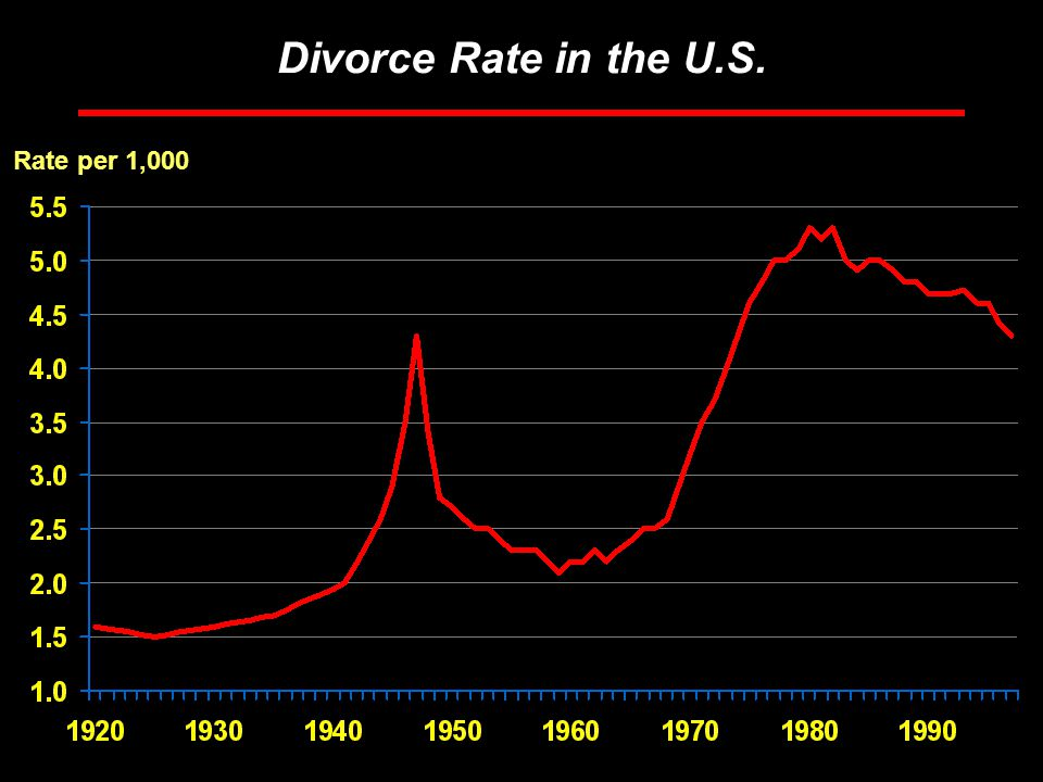 Rosen Consulting Group Divorce Rate in the U.S. Rate per 1,000