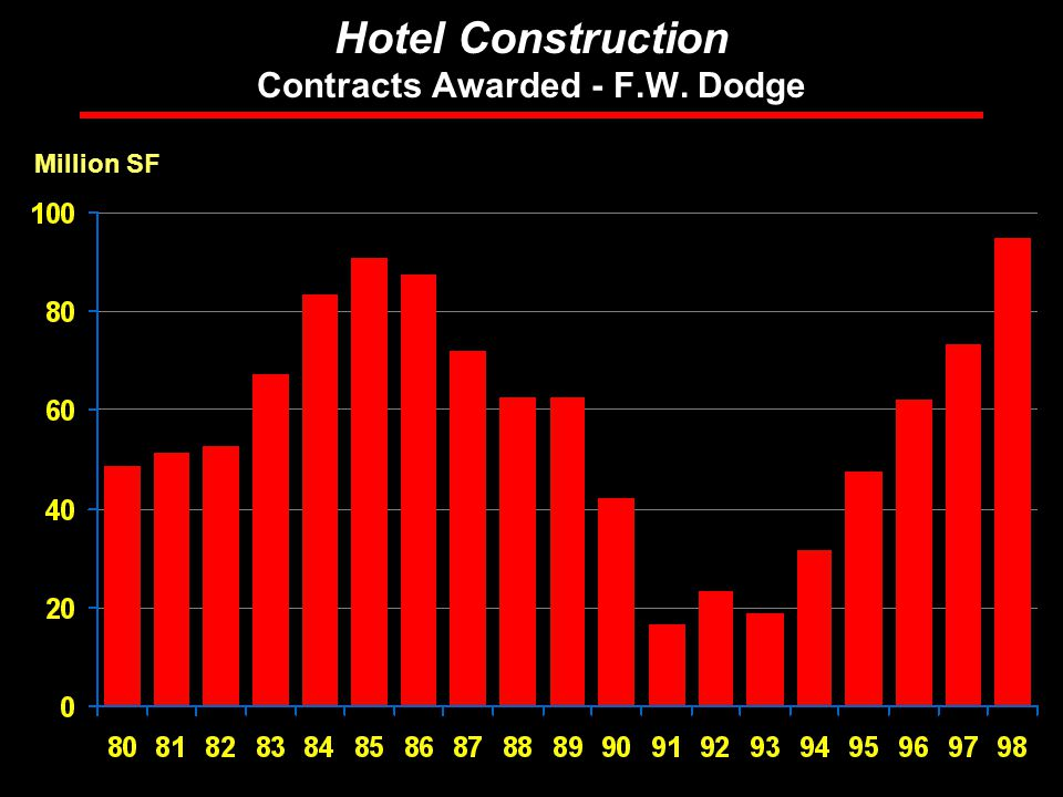 Rosen Consulting Group Hotel Construction Contracts Awarded - F.W. Dodge Million SF