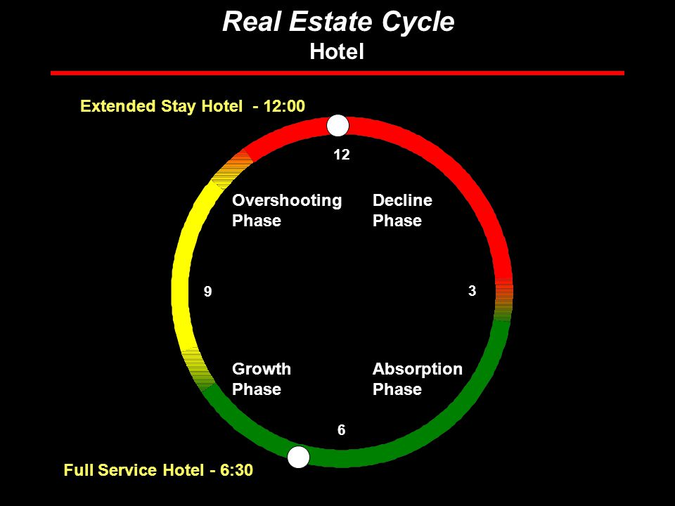 Rosen Consulting Group Real Estate Cycle Hotel Overshooting Phase Absorption Phase Decline Phase Growth Phase Full Service Hotel - 6: Extended Stay Hotel - 12:00