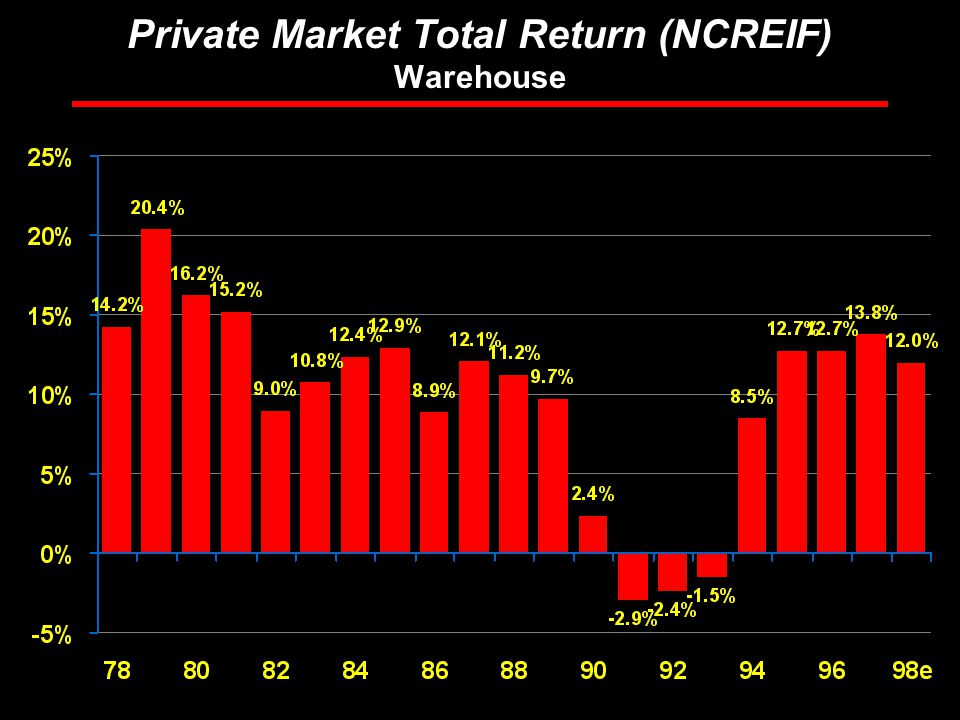 Rosen Consulting Group Private Market Total Return (NCREIF) Warehouse