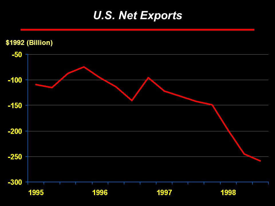 Rosen Consulting Group U.S. Net Exports $1992 (Billion)