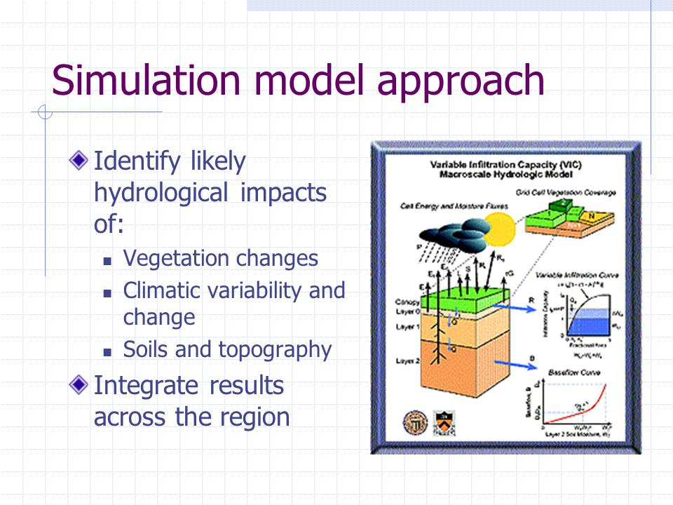 Simulation model approach Identify likely hydrological impacts of: Vegetation changes Climatic variability and change Soils and topography Integrate results across the region