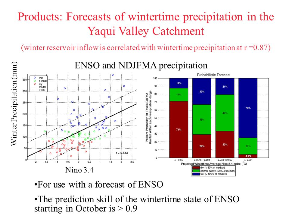 Products: Forecasts of wintertime precipitation in the Yaqui Valley Catchment (winter reservoir inflow is correlated with wintertime precipitation at r =0.87) For use with a forecast of ENSO The prediction skill of the wintertime state of ENSO starting in October is > 0.9 Nino 3.4 Winter Precipitation (mm) ENSO and NDJFMA precipitation