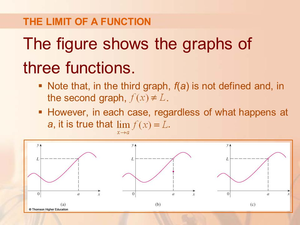 The figure shows the graphs of three functions.