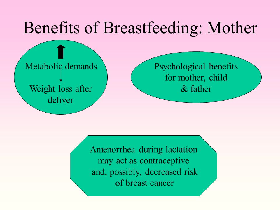 Benefits of Breastfeeding: Mother Metabolic demands Weight loss after deliver Psychological benefits for mother, child & father Amenorrhea during lactation may act as contraceptive and, possibly, decreased risk of breast cancer