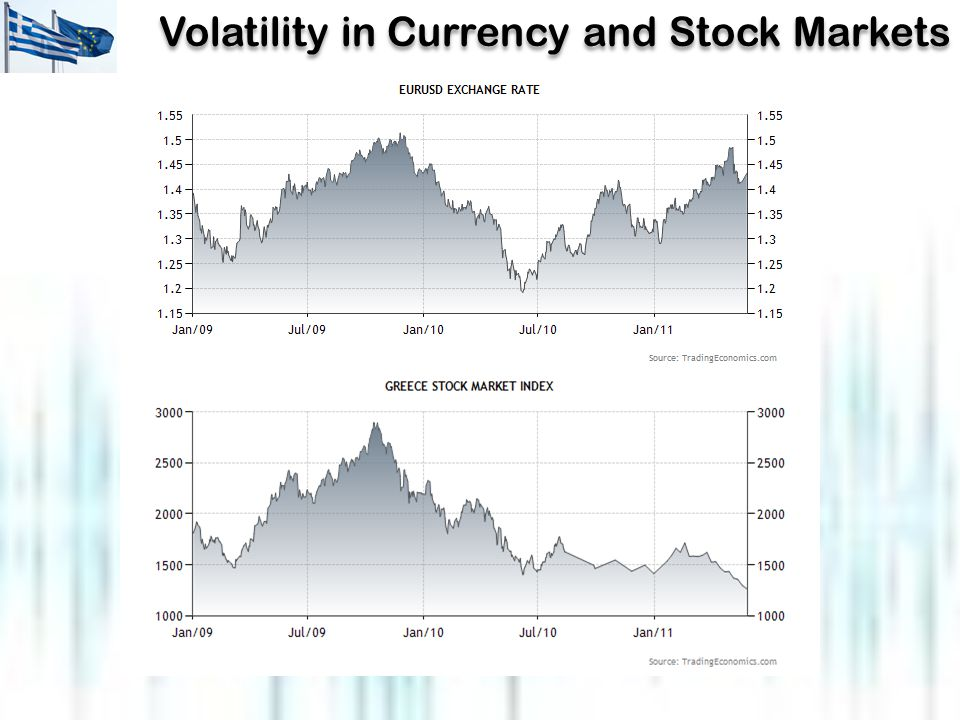 Volatility in Currency and Stock Markets