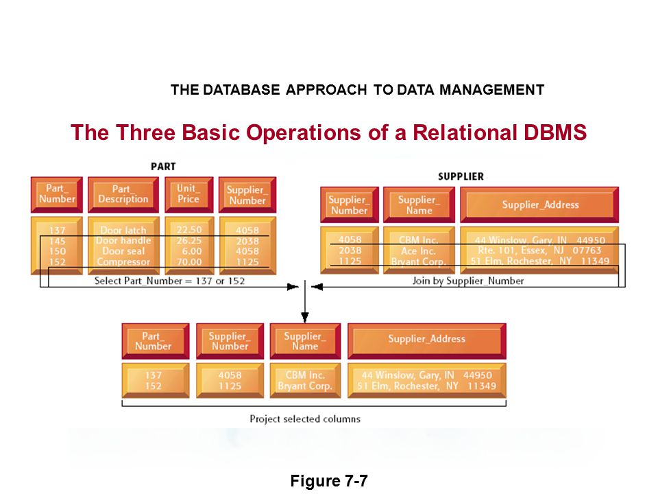 The Three Basic Operations of a Relational DBMS THE DATABASE APPROACH TO DATA MANAGEMENT Figure 7-7