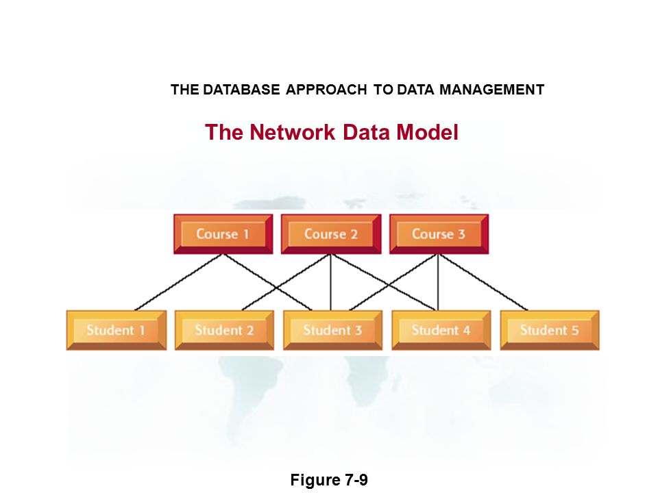 The Network Data Model Figure 7-9 THE DATABASE APPROACH TO DATA MANAGEMENT