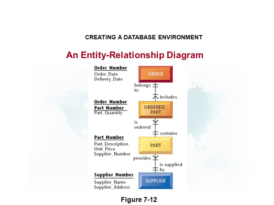 An Entity-Relationship Diagram CREATING A DATABASE ENVIRONMENT Figure 7-12