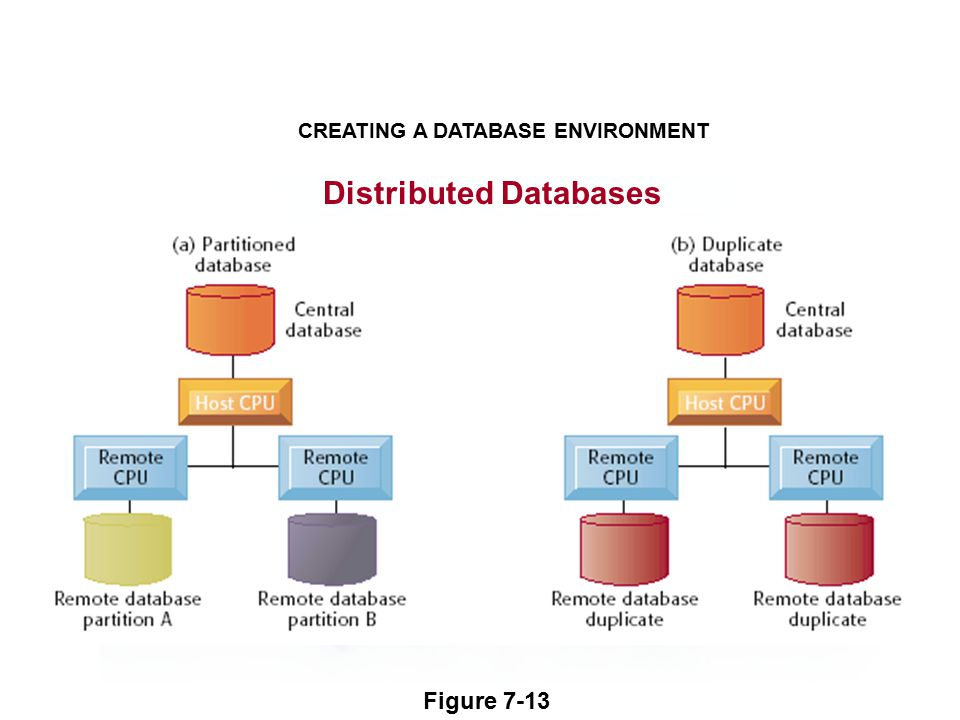 Distributed Databases CREATING A DATABASE ENVIRONMENT Figure 7-13